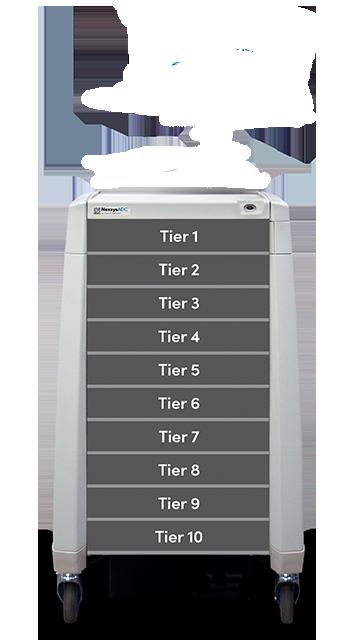 Nexsys Configuration Tiers